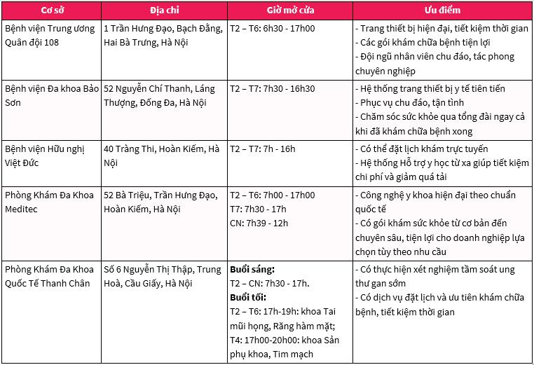 Các cơ sở khám sức khỏe doanh nghiệp uy tín tại Hà Nội (1)